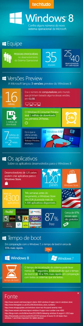 Especial Windows 8 – veja o Windows 8 em números